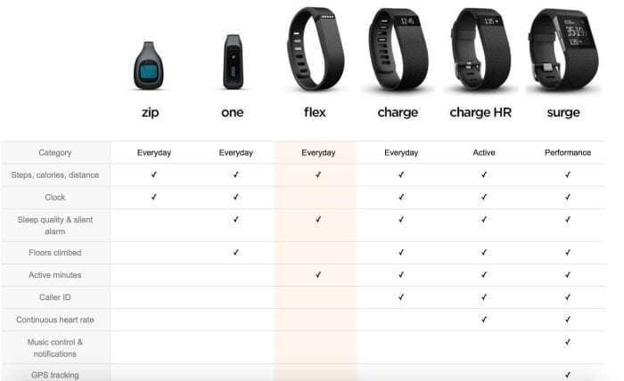 The ultimate fitbit guide and 21 ways to get more steps