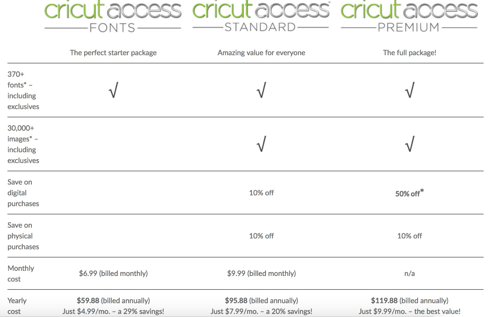 Is Cricut Access Worth it? Which Plan Is Right For You.